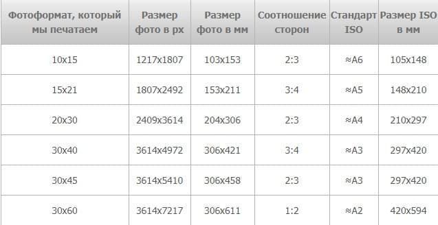 обыкновенный таблица пикселов и форматов фото дагера названный